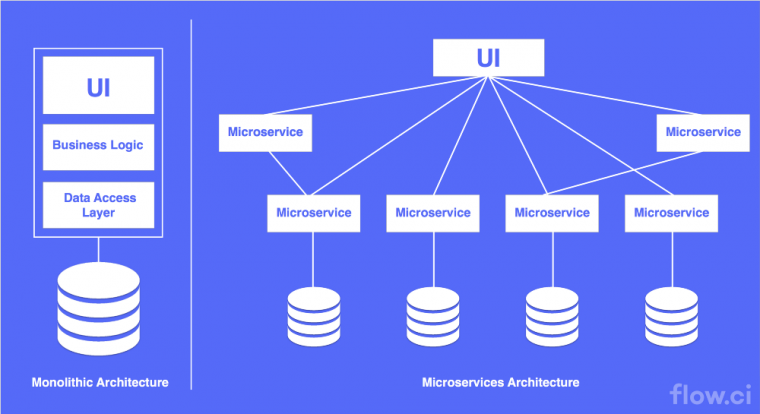 Cloud Architectures Microservice Architecture vs Monlithic