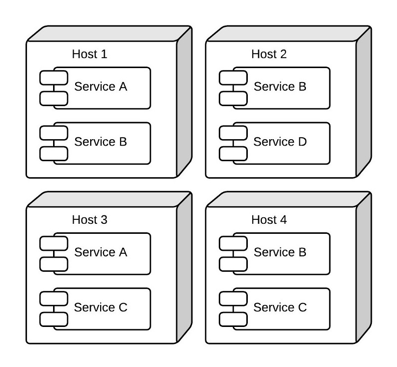 Example of a Microservice Architecture
